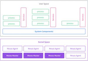 Arquitectura de DC/OS