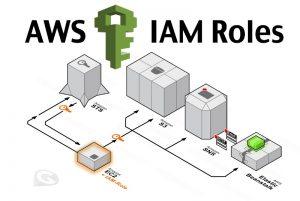 AWS IAM Roles