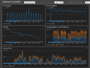 Cloudwatch-herramienta-de-monitorización